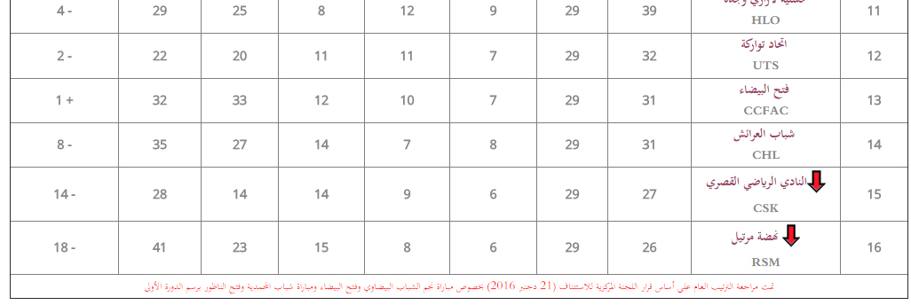 رسميا : النادي الرياضي القصري يغادر القسم الوطني الأول رفقة نهضة مرتيل