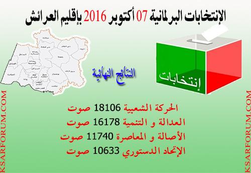 هذه هي النتائج النهائية للانتخابات التشريعية بإقليم العرائش
