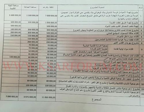 خطير : السيمو يدعم جمعيات موالية له بما يزيد عن 110 مليون سنتيم من أموال المبادرة الوطنية