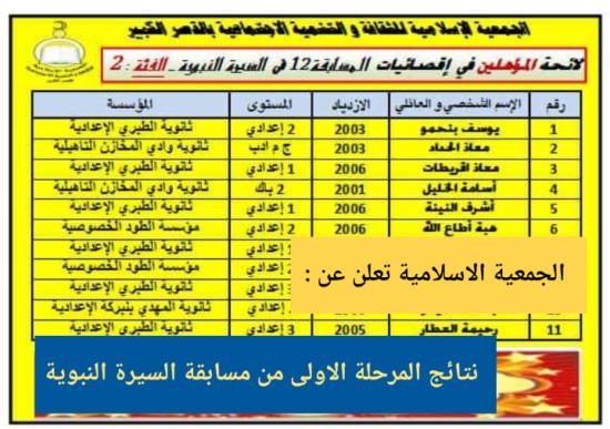 الجمعية الإسلامية تعلن عن نتائج المرحلة الأولى من مسابقة السيرة النبوية