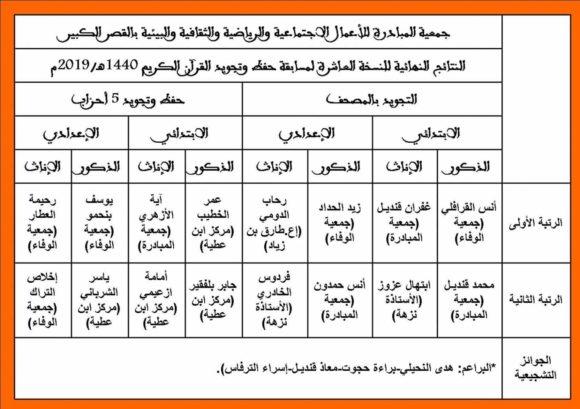 جمعية المبادرة تعلن عن النتائج النهائية للمسابقة القرآنية 10